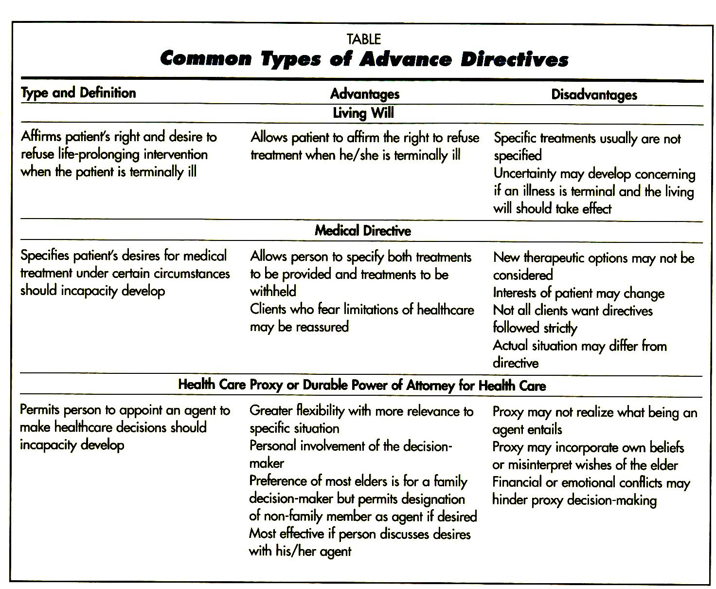 TABLECommon Types of Advance Directives
