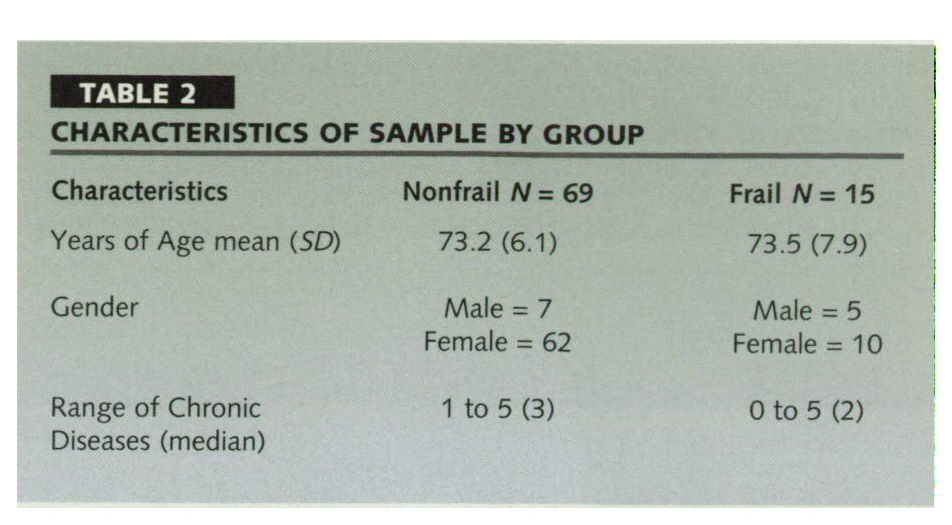 TABLE 2CHARACTERISTICS OF SAMPLE BY GROUP