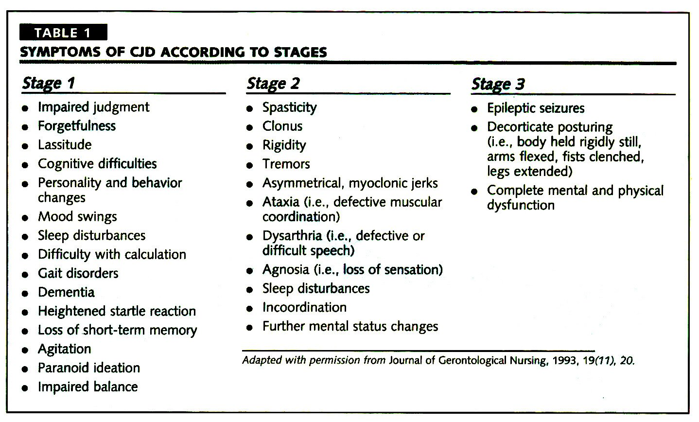 TABLE 1SYMPTOMS OF OD ACCORDING TO STAGES