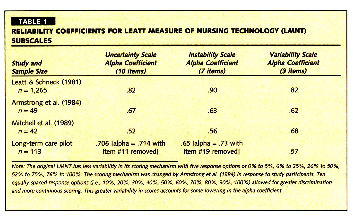 TABLE 1RELIABILITY COEFFICIENTS FOR LEATT MEASURE OF NURSING TECHNOLOGY (LMNT) SUBSCALES