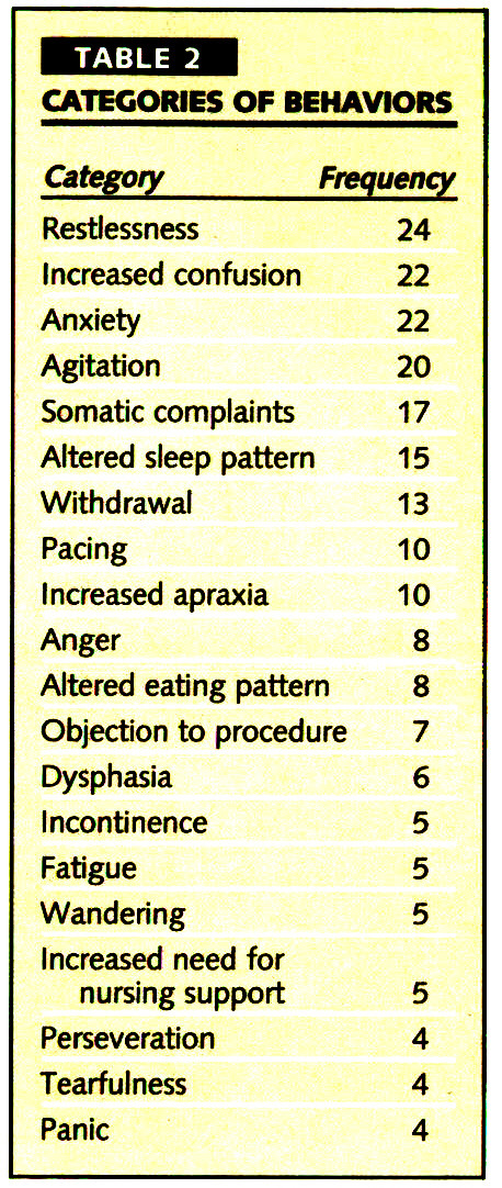 TABLE 2CATEGORIES OF BEHAVIORS