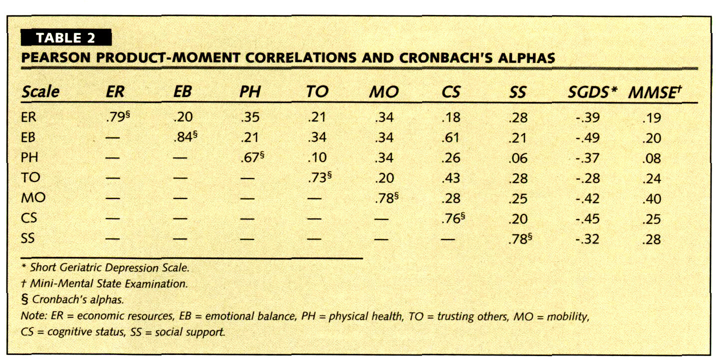 TABLE 2PEARSON PRODUCT-MOMENT CORRELATIONS AND CRONBACH'S ALPHAS