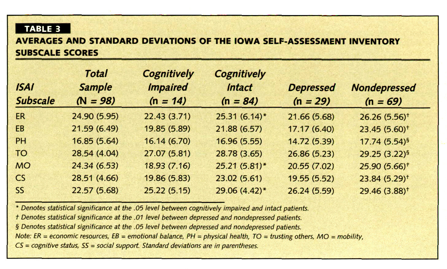 TABLE 3AVERAGES AND STANDARD DEVIATIONS OF THE IOWA SELF-ASSESSMENT INVENTORY SUBSCALE SCORES