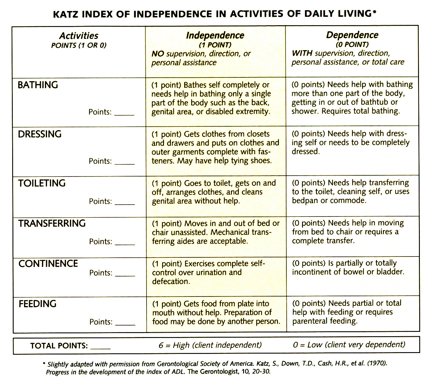 KATZ INDEX OF INDEPENDENCE IN ACTIVITIES OF DAILY LIVING*