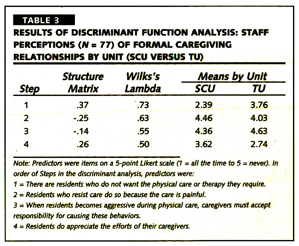 TABLE 3RESULTS OF DISCRIMINANT FUNCTION ANALYSIS: STAFF PERCEPTIONS (N = 77) OF FORMAL CAREGIVING RELATIONSHIPS BY UNIT (SCU VERSUS TU)