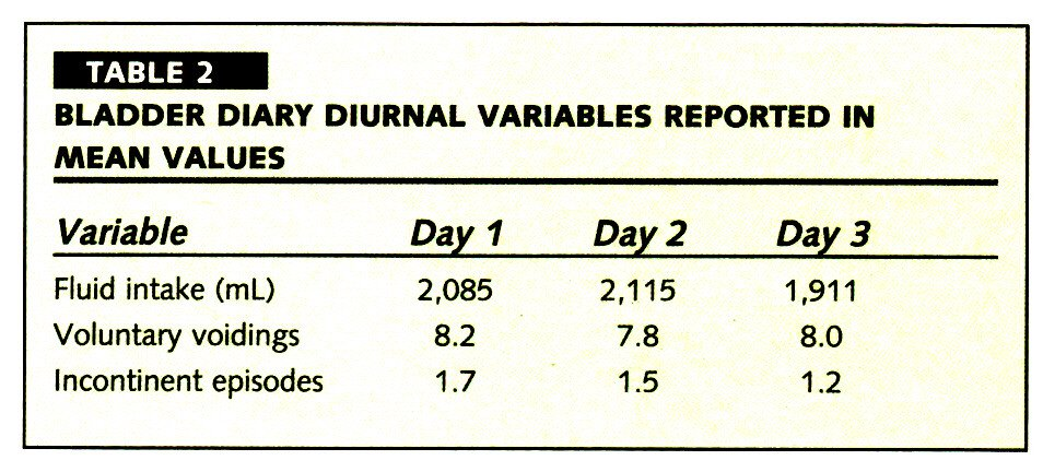 TABLE 2BLADDER DIARY DIURNAL VARIABLES REPORTED IN MEAN VALUES