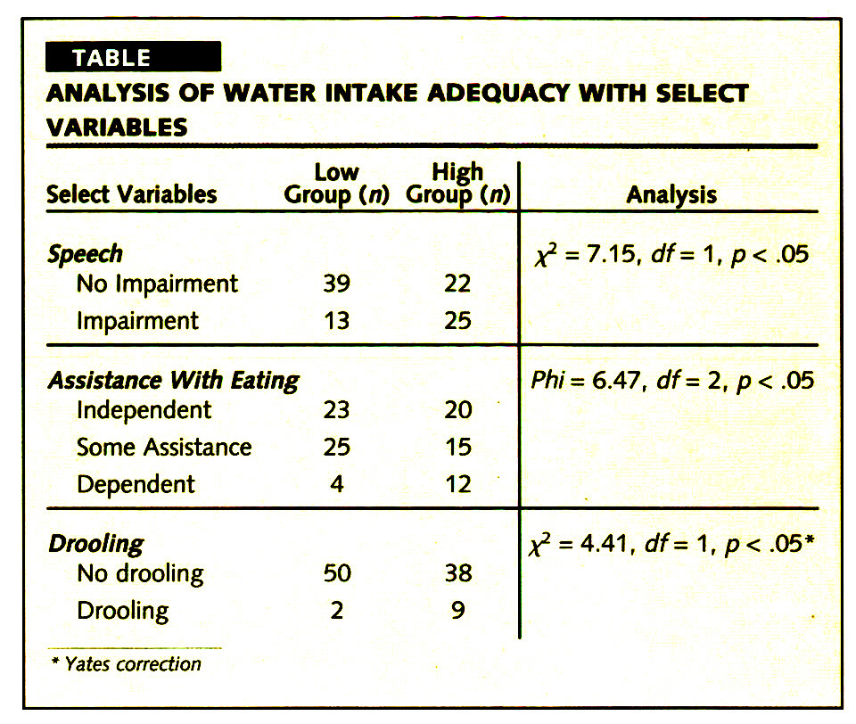 TABLEANALYSIS OF WATER INTAKE ADEQUACY WITH SELECT VARIABLES
