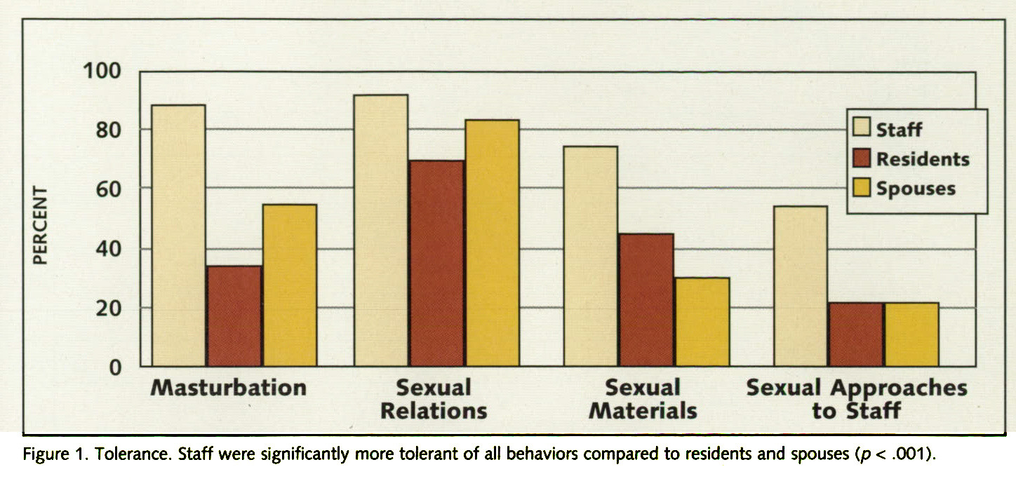 Figure 1. Tolerance. Staff were significantly more tolerant of all behaviors compared to residents and spouses (p < .001).