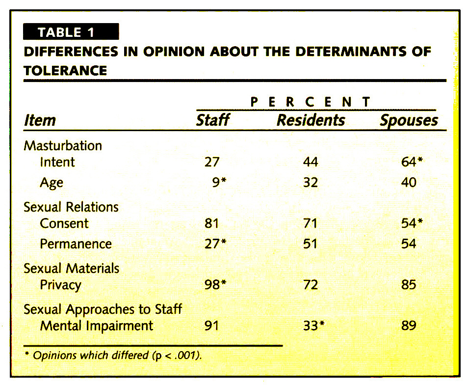 TABLE 1DIFFERENCES IN OPINION ABOUT THE DETERMINANTS OF TOLERANCE