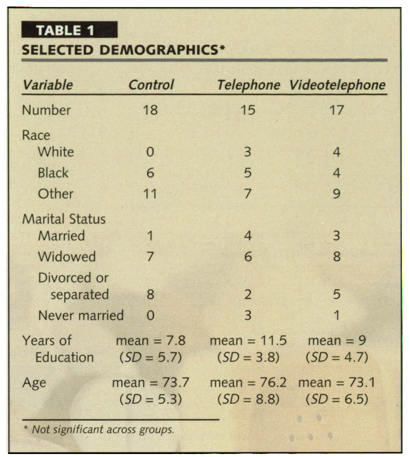 TABLE 1SELECTED DEMOGRAPHICS*