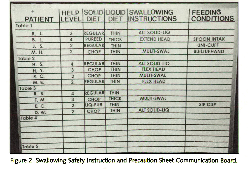 Figure 2. Swallowing Safety Instruction and Precaution Sheet Communication Board.