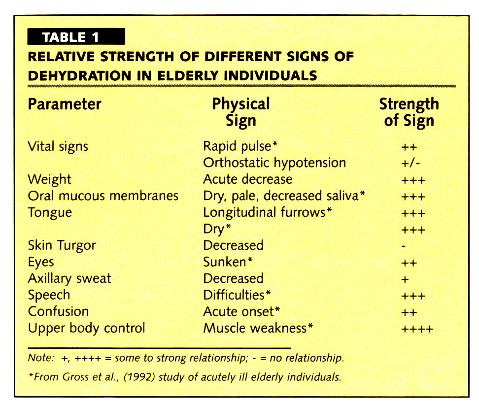 TABLE 1RELATIVE STRENGTH OF DIFFERENT SIGNS OF DEHYDRATION IN ELDERLY INDIVIDUALS