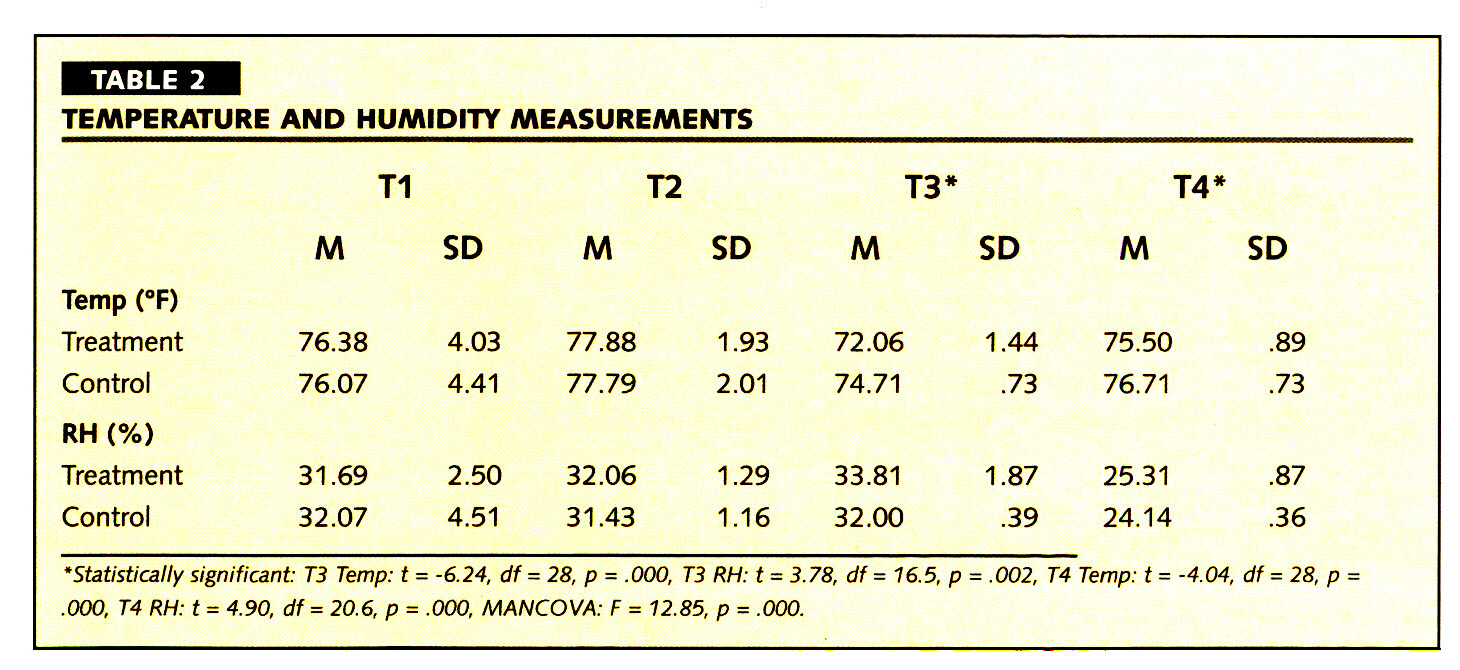 TABLE 2TEMPERATURE AND HUMIDITY MEASUREMENTS