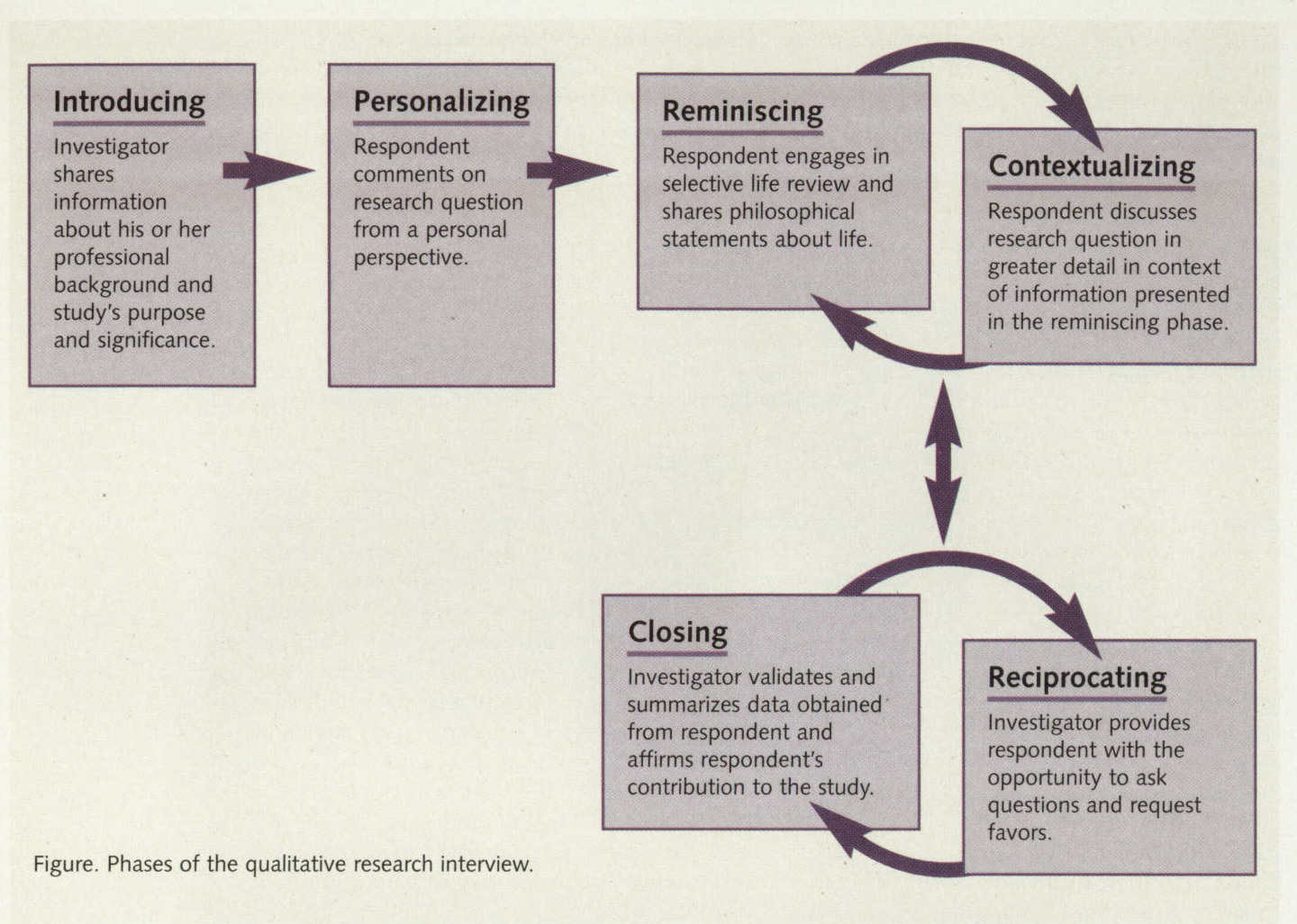 Figure. Phases of the qualitative research interview.