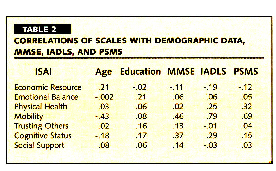 TABLE 2CORRELATIONS OF SCALES WITH DEMOGRAPHIC DATA, MMSE1 IADLS, AND PSMS