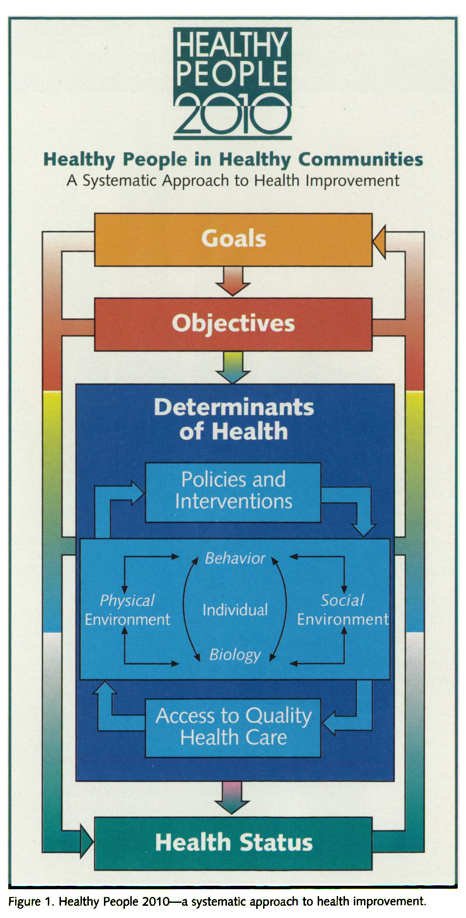 Figure 1. Healthy People 2010 - a systematic approach to health improvement.