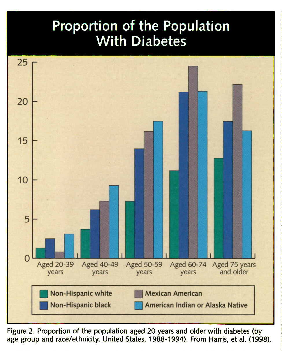 Figure 2. Proportion of the population aged 20 years and older with diabetes (by age group and race/ethnicity, United States, 1988-1994). From Harris, et al. (1998).
