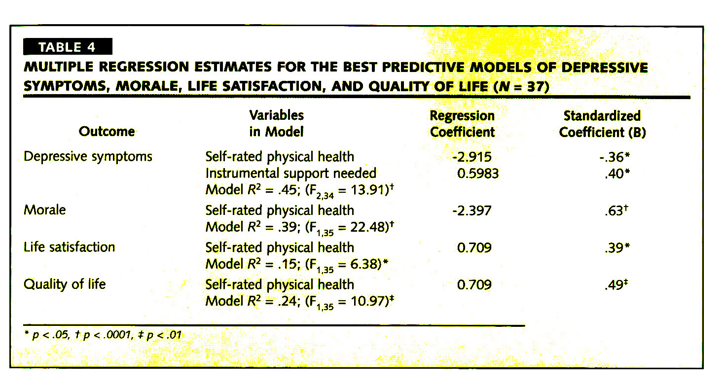 TABLE 4MULTIPLE REGRESSION ESTIMATES FOR THE BEST PREDICTIVE MODELS OF DEPRESSIVE SYMPTOMS, MORALE, LIFE SATISFACTION, AND QUALITY OF LIFE (N = 37)