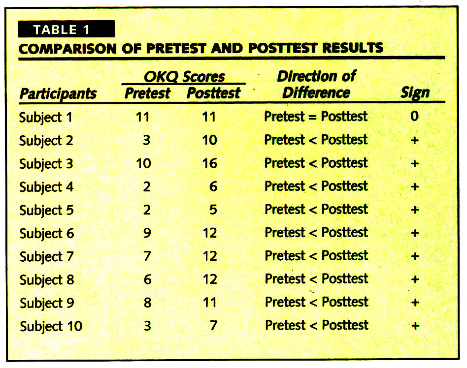 TABLE 1COMPARISON OF PRETEST AND POSTTEST RESULTS