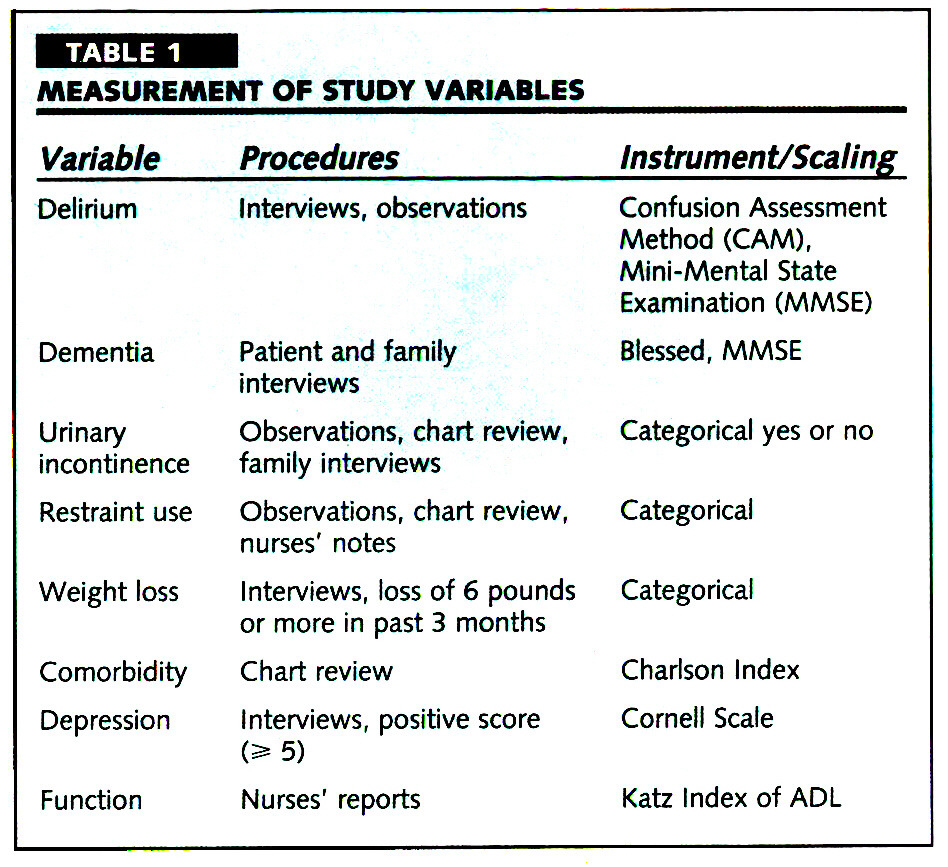 TABLE 1MEASUREMENT OF STUDY VARIABLES