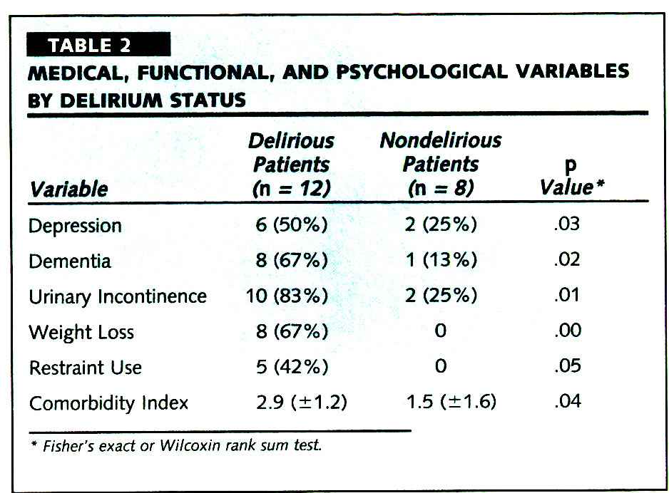 TABLE 2MEDICAL, FUNCTIONAL, AND PSYCHOLOGICAL VARIABLES BY DELIRIUM STATUS