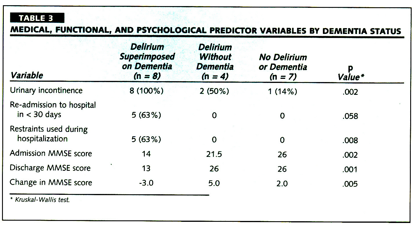TABLE 3MEDICAL, FUNCTIONAL, AND PSYCHOLOGICAL PREDICTOR VARIABLES BY DEMENTIA STATUS
