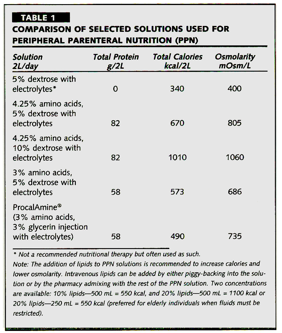 TABLE 1COMPARISON OF SELECTED SOLUTIONS USED FOR PERIPHERAL PARENTERAL NUTRITION (PPN)