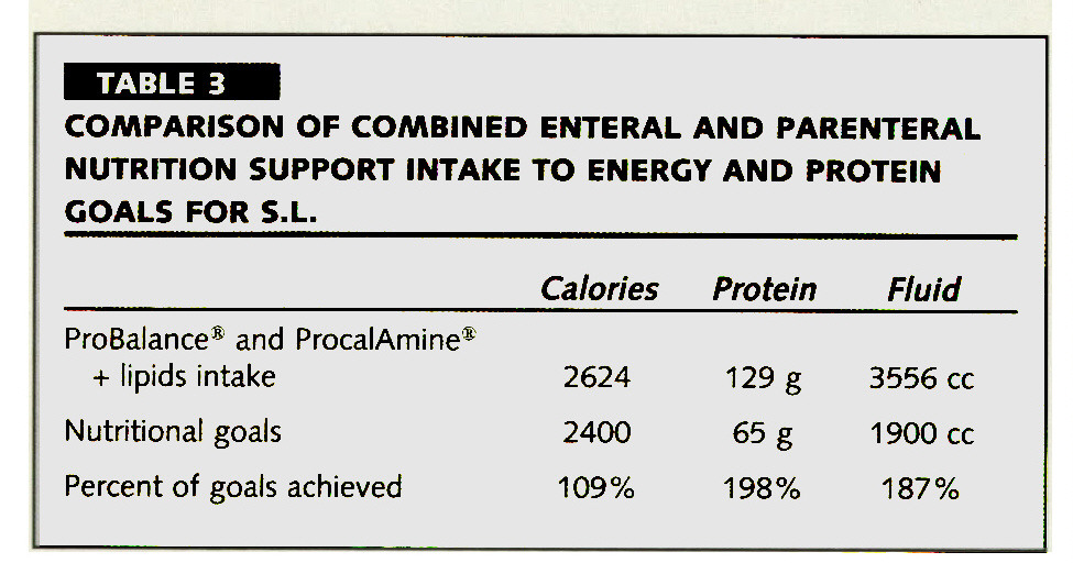 TABLE 3COMPARISON OF COMBINED ENTERAL AND PARENTERAL NUTRITION SUPPORT INTAKE TO ENERGY AND PROTEIN GOALS FOR S.L.