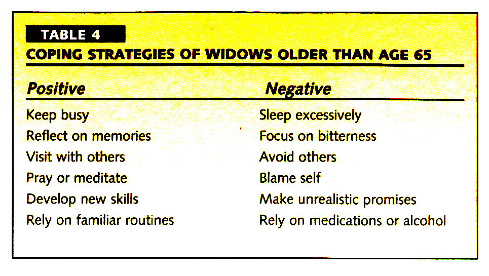 TABLE 4COPING STRATEGIES OF WIDOWS OLDER THAN AGE 65