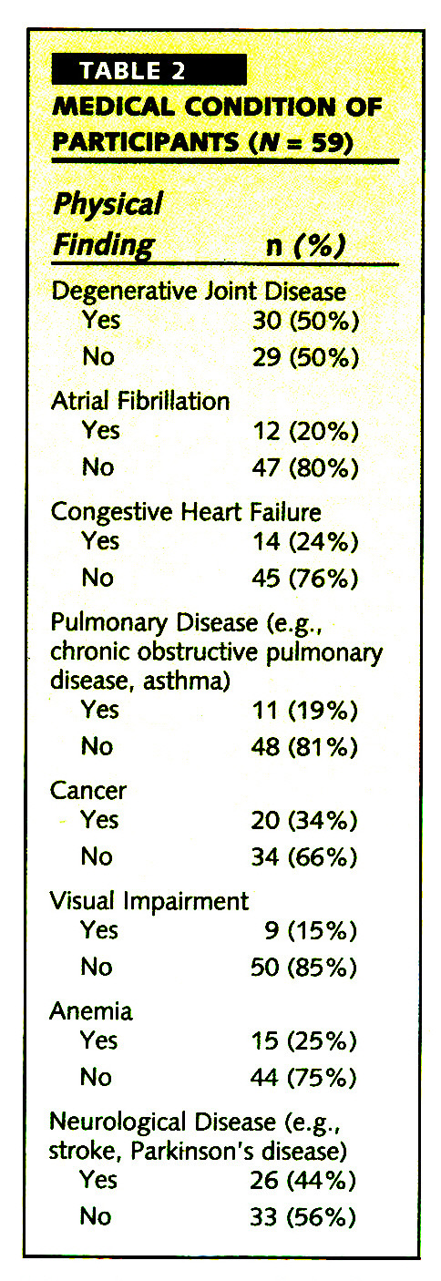 TABLE 2MEDICAL CONDITION OF PARTICIPANTS (N = 59)