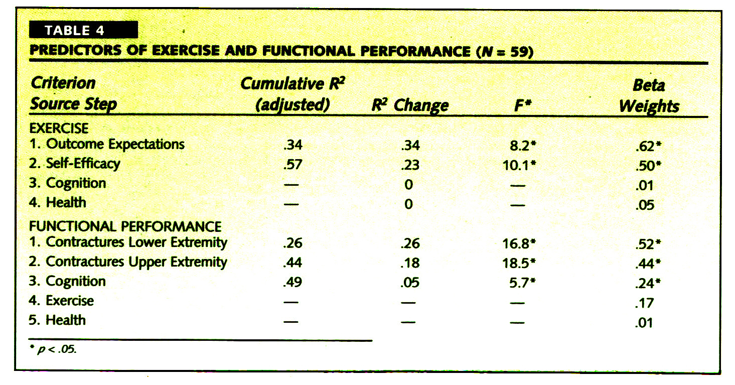 TABLE 4PREDICTORS OF EXERCISE AND FUNCTIONAL PERFORMANCE (N = 59)