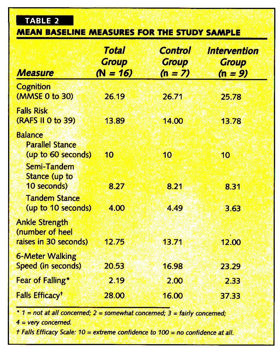 TABLE 2MEAN BASELINE MEASURES FOR THE STUDY SAMPLE