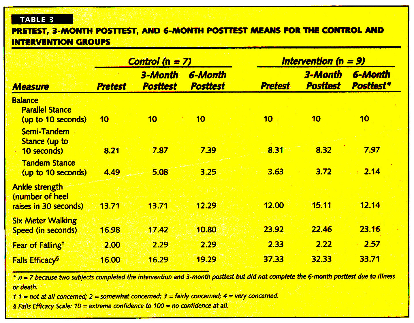 TABLE 3PRETEST, 3-MONTH POSTTEST, AND 6-MONTH POSTTEST MEANS FOR THE CONTROL AND INTERVENTION GROUPS