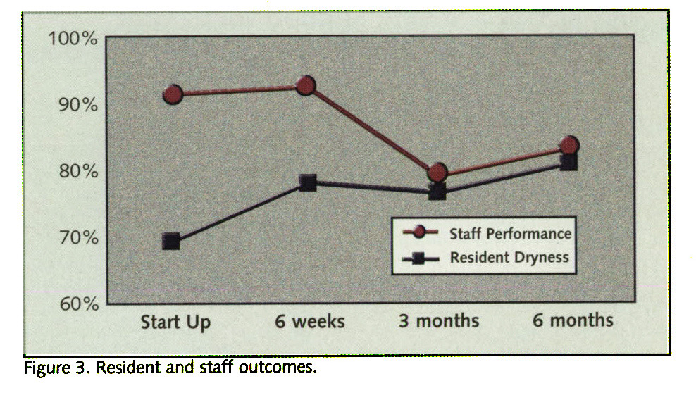 Figure 3. Resident and staff outcomes.
