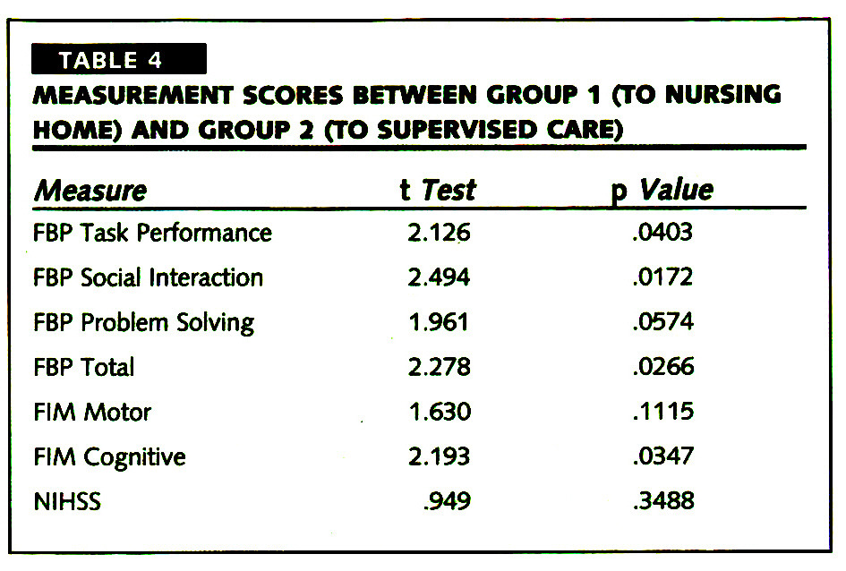 TABLE 4MEASUREMENT SCORES BETWEEN CROUP 1 (TO NURSING HOME) AND CROUP 2 (TO SUPERVISED CARE)