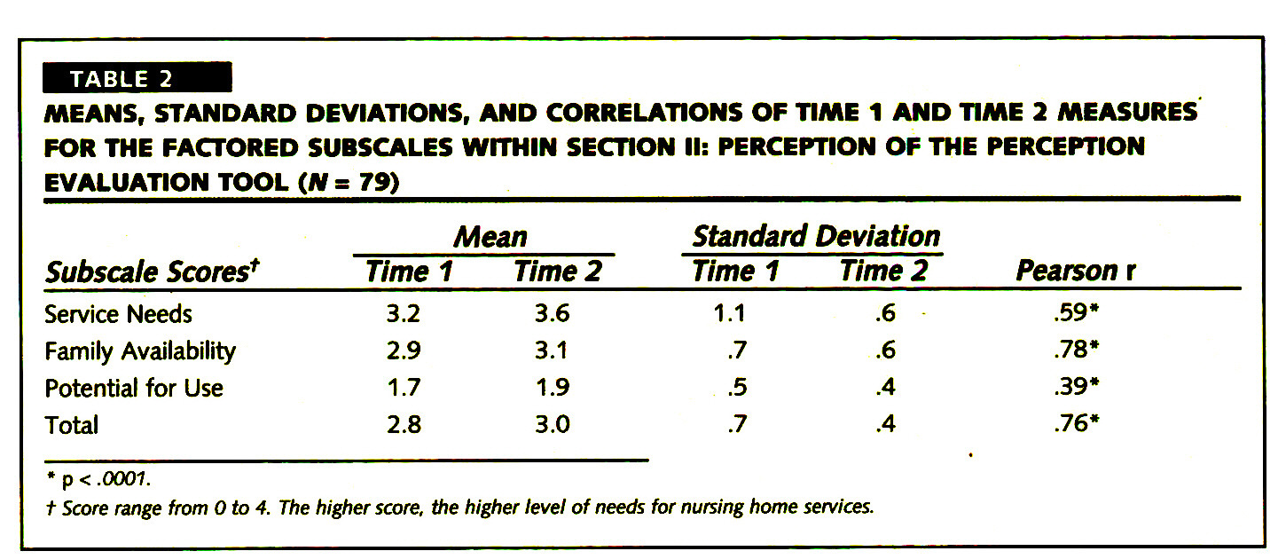 TABLE 2MEANS, STANDARD DEVIATIONS, AND CORRELATIONS OF TIME 1 AND TIME 2 MEASURES FOR THE FACTORED SUBSCALES WITHIN SECTION II: PERCEPTION OF THE PERCEPTION EVALUATION TOOL (Af s 79)