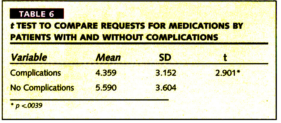 TABLE 6t TEST TO COMPARE REQUESTS FOR MEDICATIONS BY PATIENTS WITH AND WITHOUT COMPLICATIONS