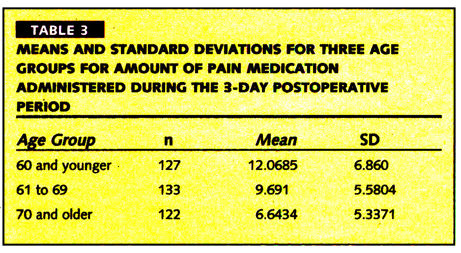 TABLE 3MEANS AND STANDARD DEVIATIONS FOR THREE AGE GROUPS FOR AMOUNT OF PAIN MEDICATION ADMINISTERED DURING THE 3-DAY POSTOPERATIVE PERIOD