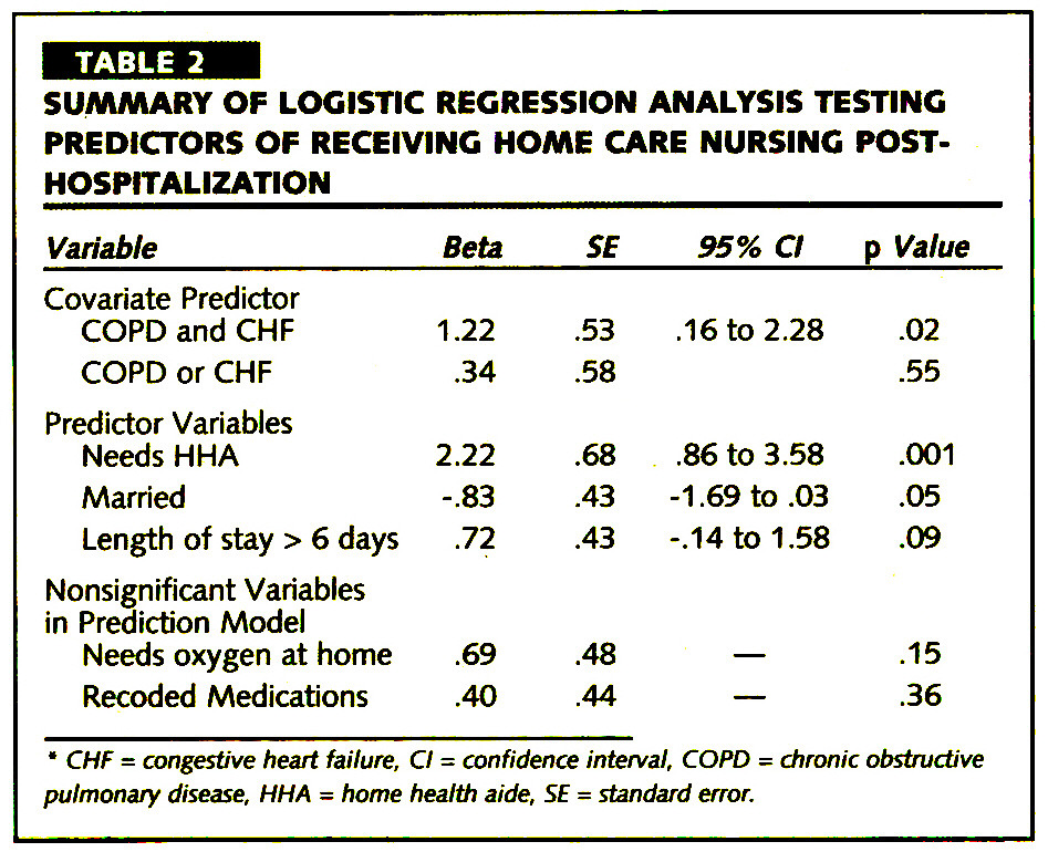 TABLE 2SUMMARY OF LOGISTIC REGRESSION ANALYSIS TESTING PREDICTORS OF RECEIVING HOME CARE NURSING POSTHOSPITAL IZATION