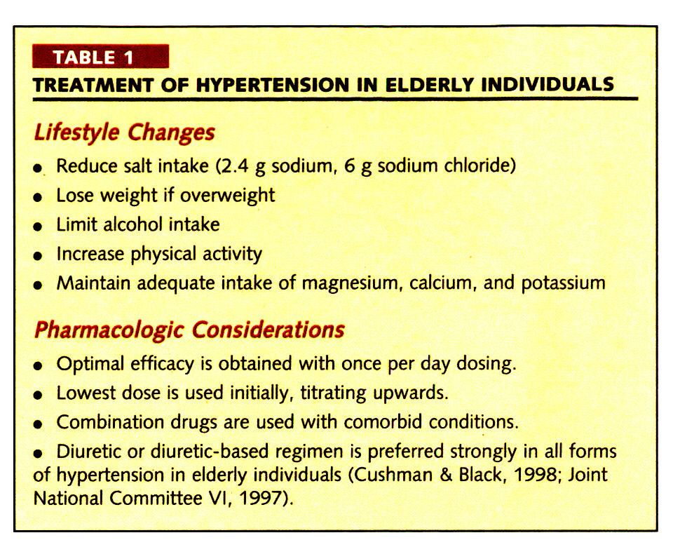 TABLE 1TREATMENT OF HYPERTENSION IN ELDERLY INDIVIDUALS
