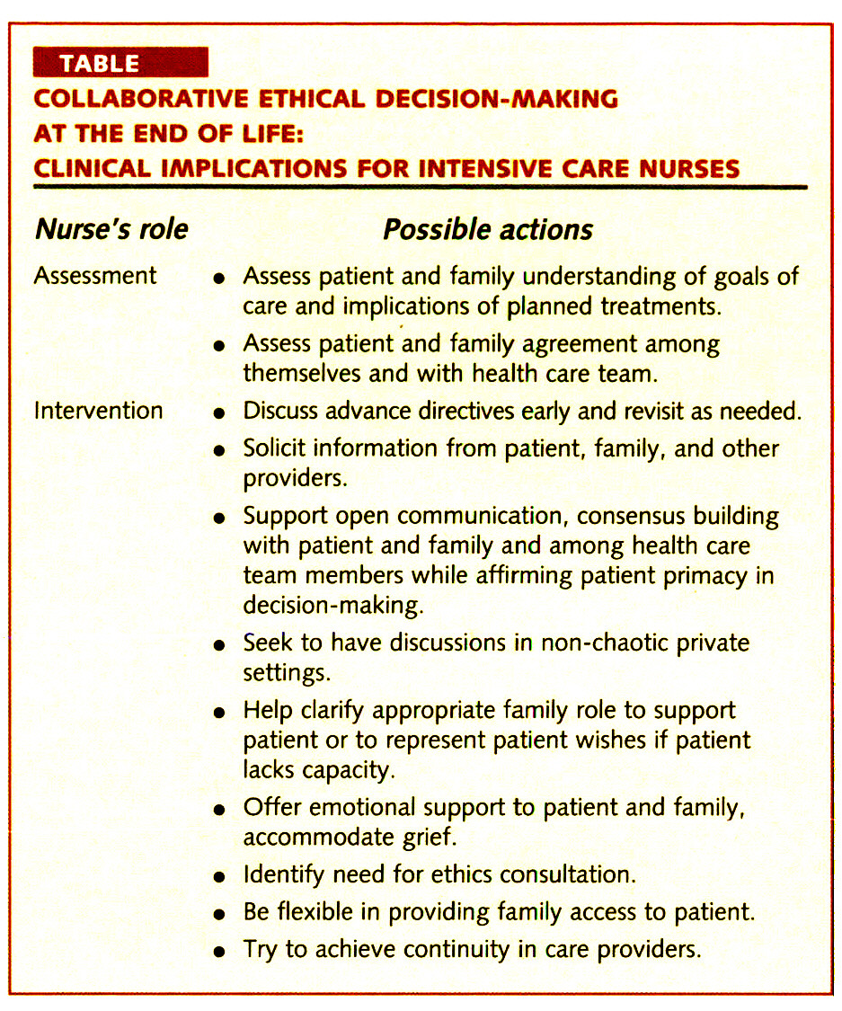 TABLECOLLABORATIVE ETHICAL DECISION-MAKING AT THE END OF LIFE: CLINICAL IMPLICATIONS FOR INTENSIVE CARE NURSES