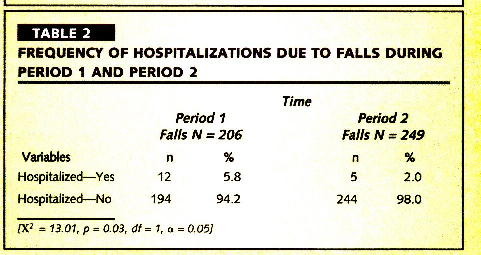TABLE 2FREQUENCY OF HOSPITALIZATIONS DUE TO FALLS DURING PERIOD 1 AND PERIOD 2