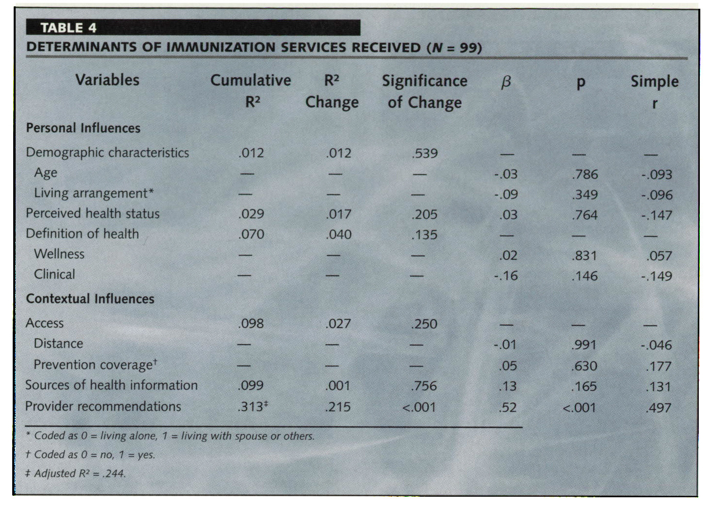 TABLE 4DETERMINANTS OF IMMUNIZATION SERVICES RECEIVED (N = 99)