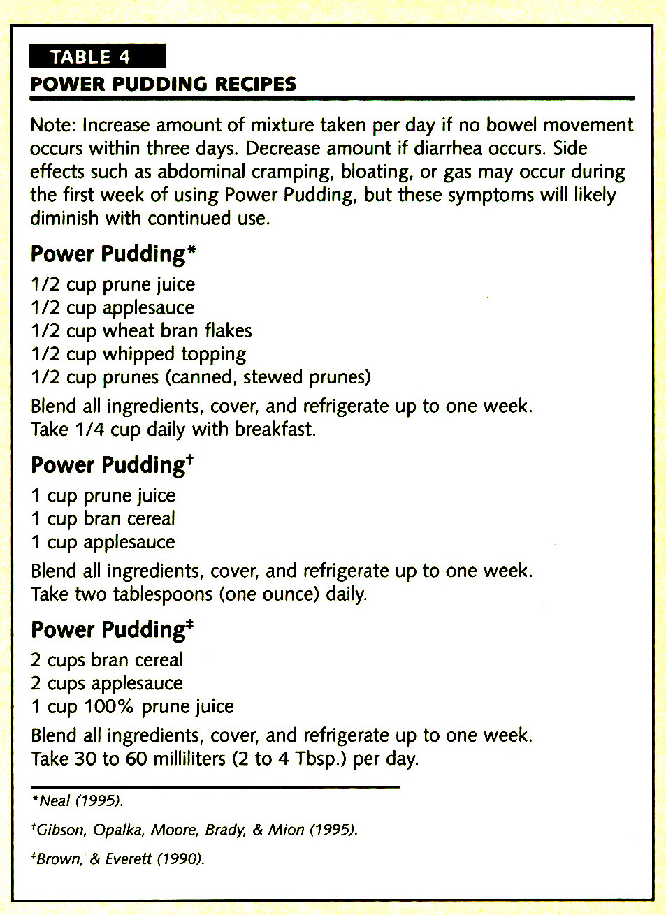 TABLE 4POWER PUDDING RECIPES