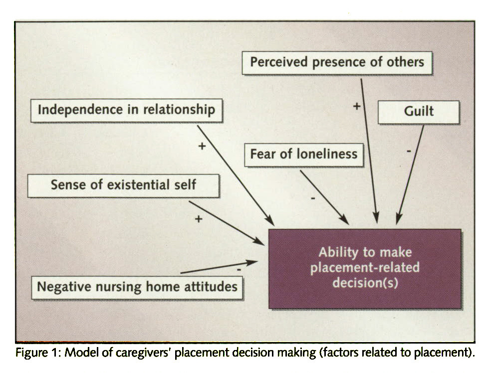 Figure 1 : Model of caregivers' placement decision making (factors related to placement).
