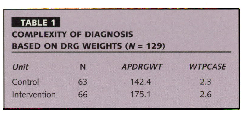 TABLE 1COMPLEXITY OF DIAGNOSIS BASED ON DRG WEIGHTS (N = 129)