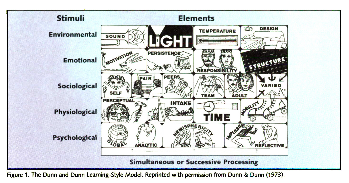 Figure 1. The Dunn and Dunn Learning-Style Model. Reprinted with permission from Dunn & Dunn (1973).