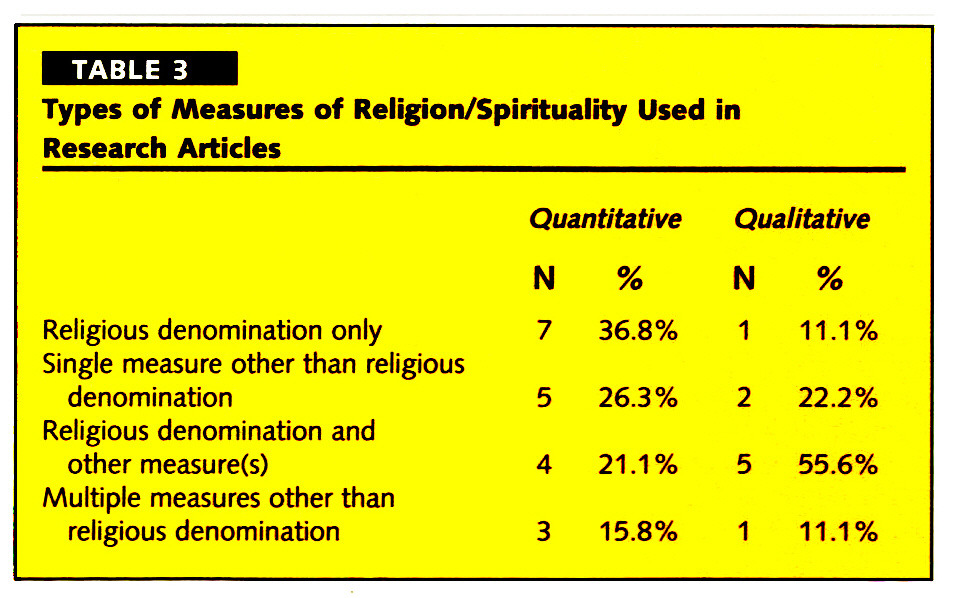 TABLE 3Types of Measures of Religion/Spirituality Used in Research Articles