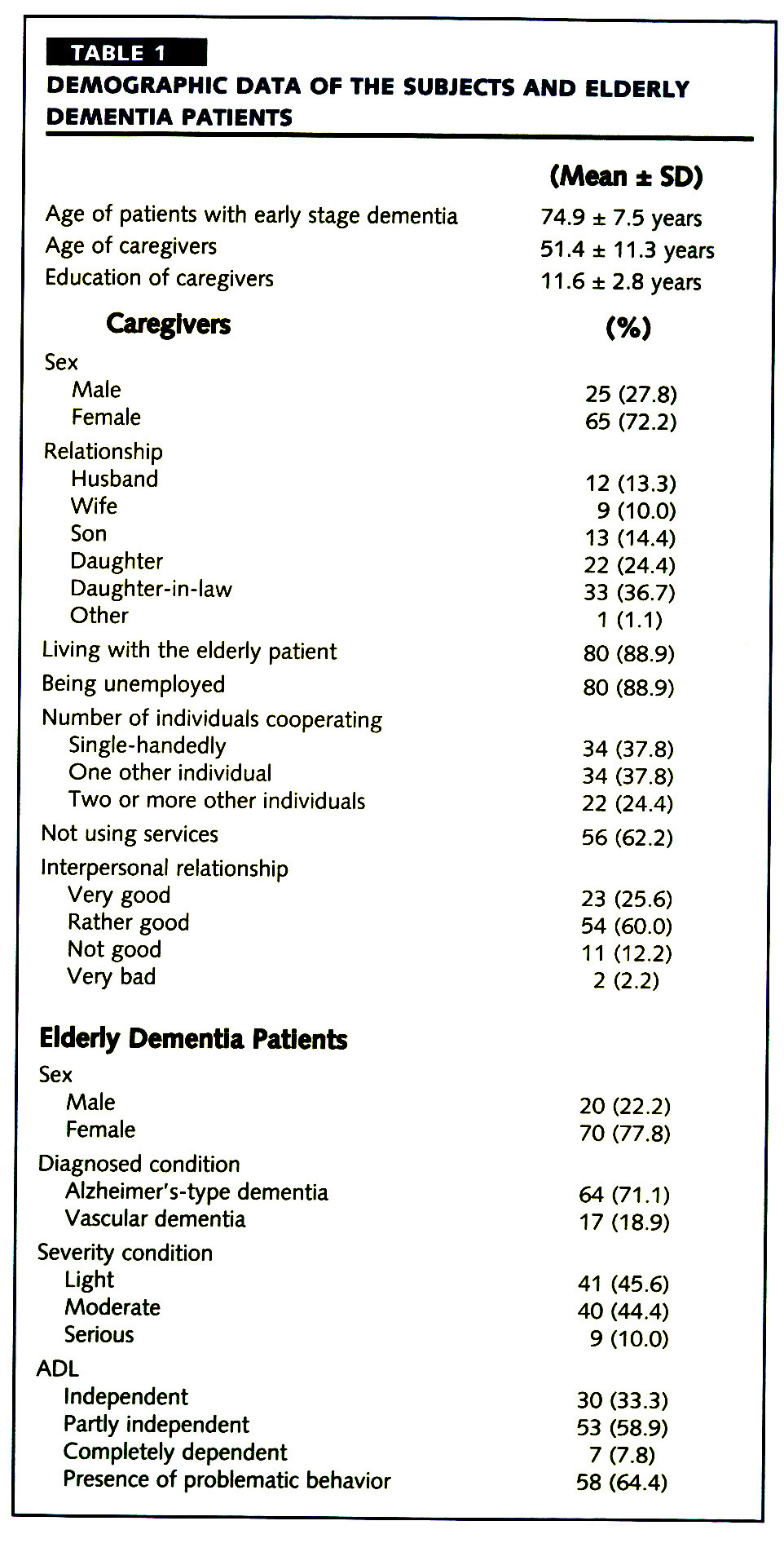 TABLE 1DEMOGRAPHIC DATA OF THE SUBJECTS AND ELDERLY DEMENTIA PATIENTS