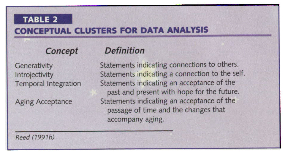 TABLE 2CONCEPTUAL CLUSTERS FOR DATA ANALYSIS